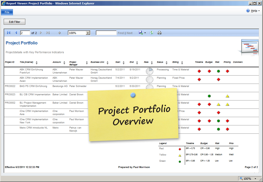 Project Monitoring Amp Controlling Dynamics 365 And Dynamics Crm